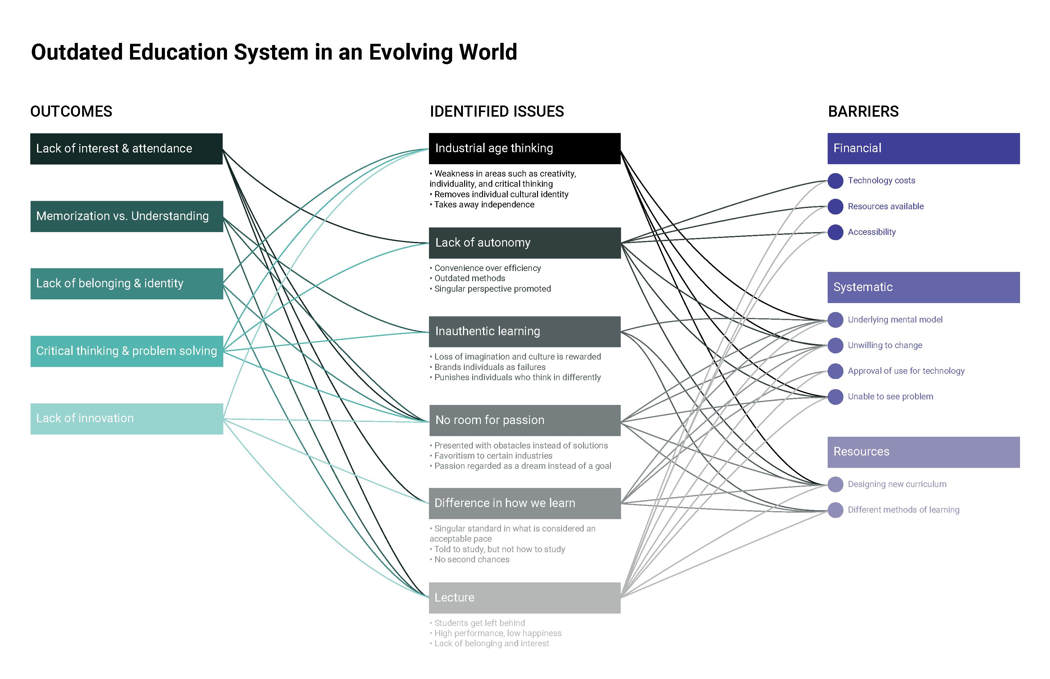 Bunka-Kaitlyn_Soo-Arthur_SystemMap